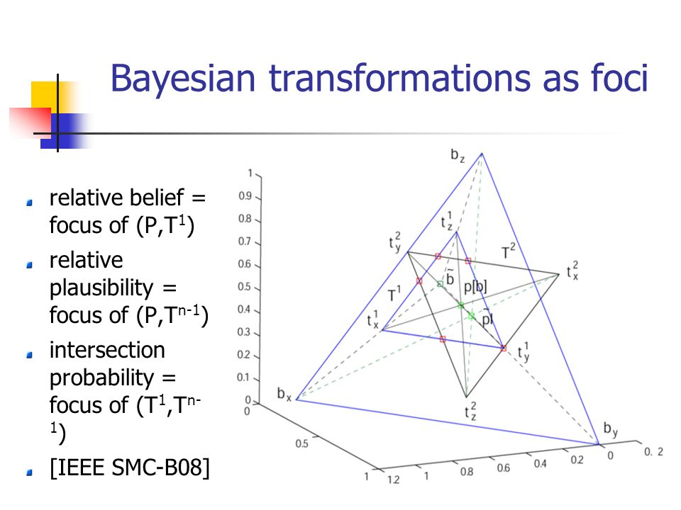 Bayesian transformations as foci relative belief = focus of (P,T 1 ) relative plausibility = focus of (P,T n-1 ) intersection probability = focus of (T 1,T n- 1 ) [IEEE SMC-B08]