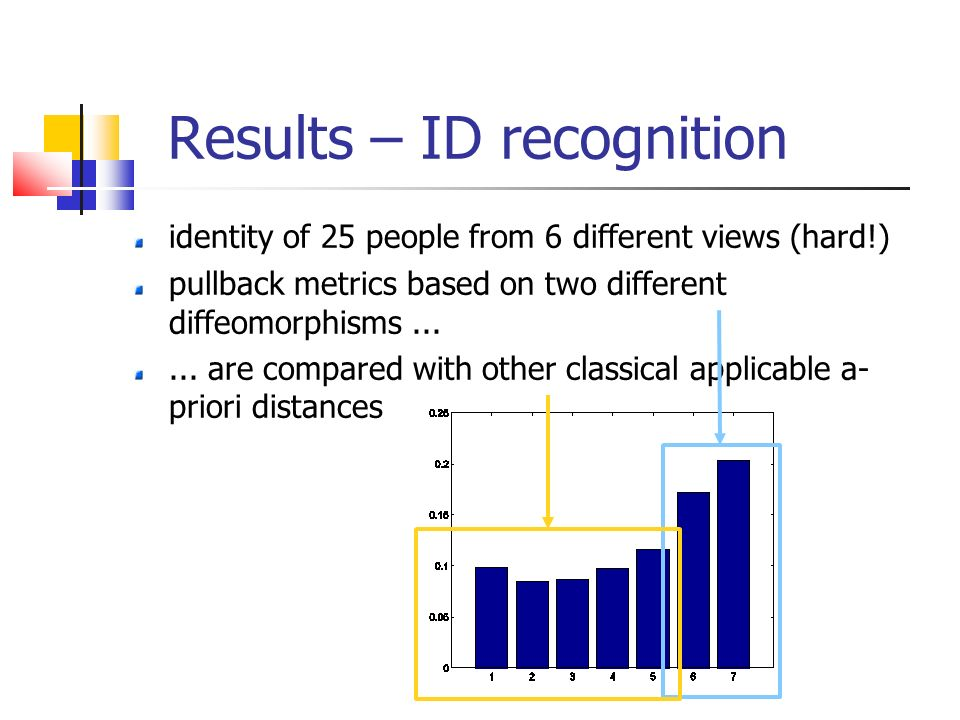 Results – ID recognition identity of 25 people from 6 different views (hard!) pullback metrics based on two different diffeomorphisms...... are compar
