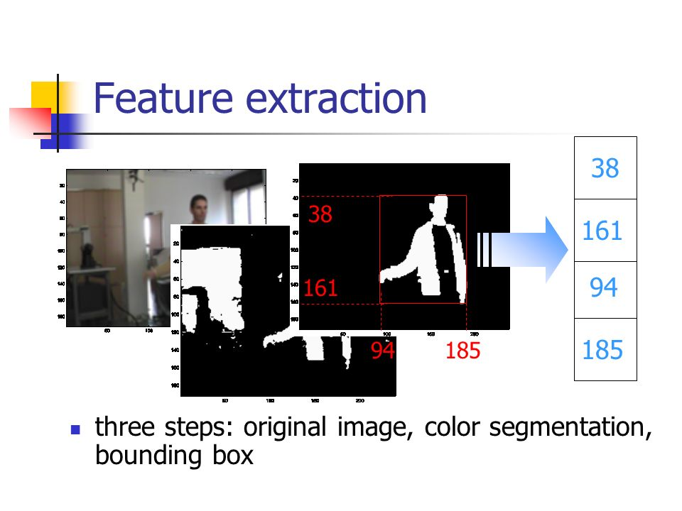 Feature extraction three steps: original image, color segmentation, bounding box 18594 161 38 185 94 161 38