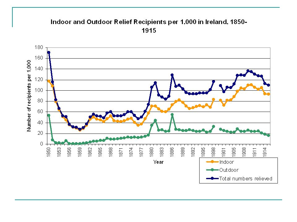 Chart 2: Mean numbers on relief Having dropped rapidly in the immediate post- Famine period, numbers on relief follow an upward trajectory from the late 1850s.