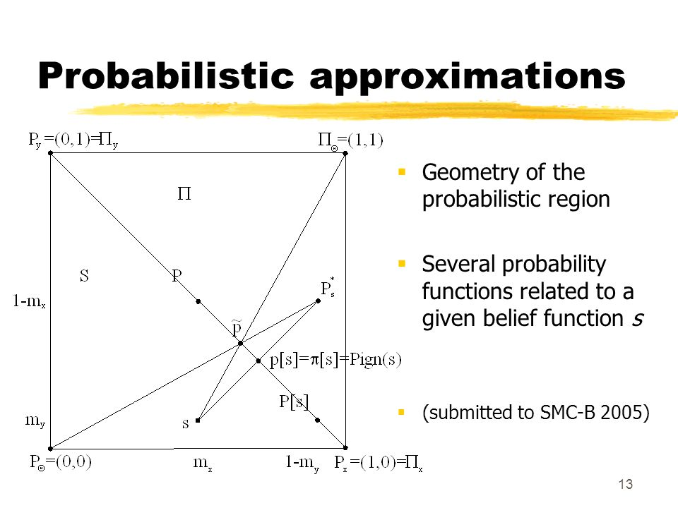 13 Probabilistic approximations Geometry of the probabilistic region Several probability functions related to a given belief function s (submitted to SMC-B 2005)