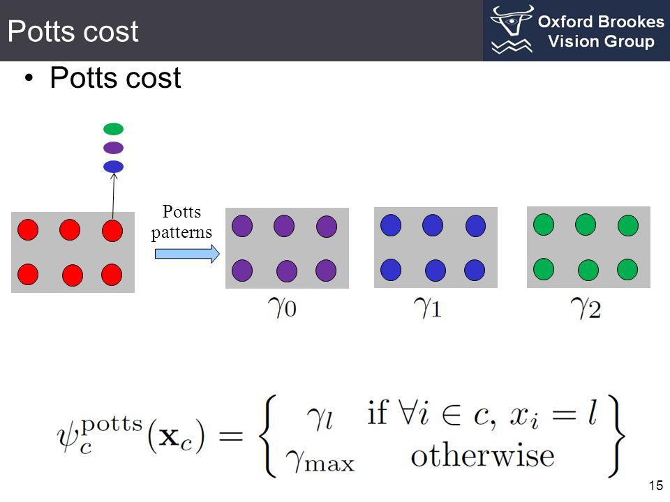 Potts cost 15 Potts cost Potts patterns