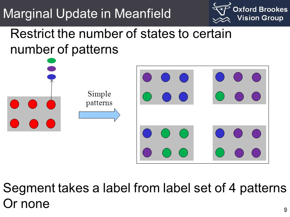 Marginal Update in Meanfield 9 Restrict the number of states to certain number of patterns Simple patterns Segment takes a label from label set of 4 patterns Or none