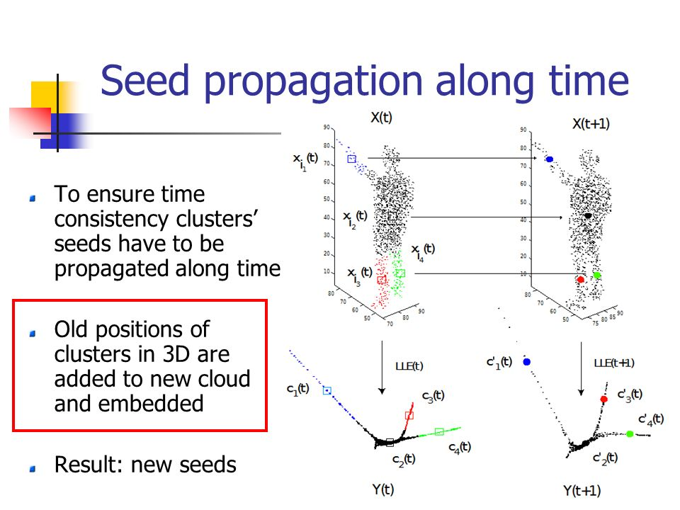 Seed propagation along time To ensure time consistency clusters seeds have to be propagated along time Old positions of clusters in 3D are added to new cloud and embedded Result: new seeds