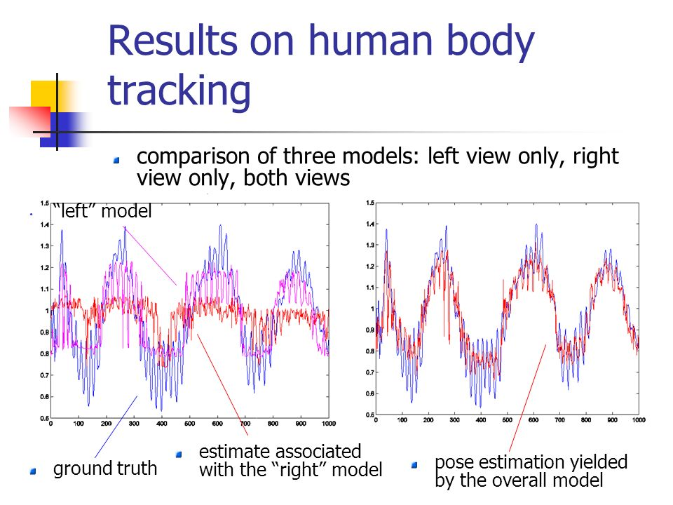 Results on human body tracking comparison of three models: left view only, right view only, both views pose estimation yielded by the overall model estimate associated with the right model ground truth left model