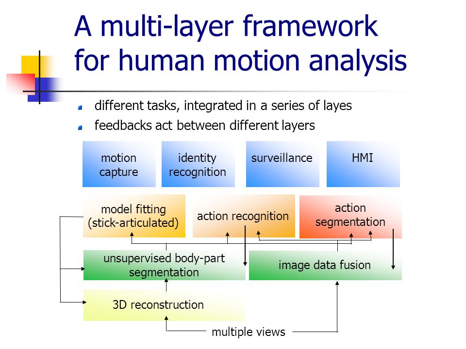 action recognition action segmentation A multi-layer framework for human motion analysis different tasks, integrated in a series of layes feedbacks act between different layers multiple views 3D reconstruction unsupervised body-part segmentation image data fusion model fitting (stick-articulated) motion capture identity recognition surveillanceHMI