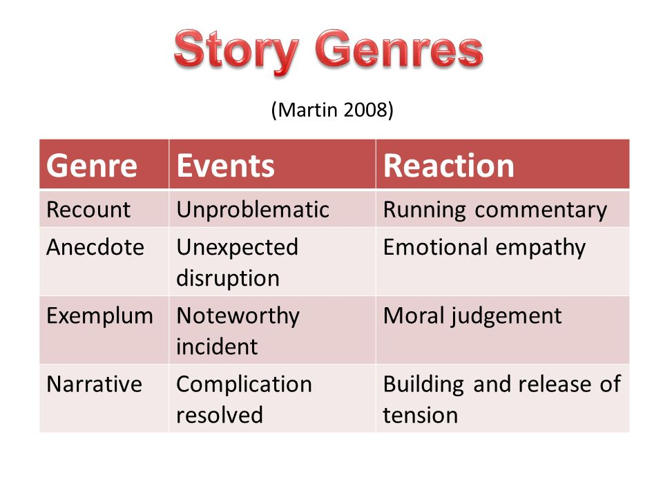 (Martin 2008) GenreEventsReaction RecountUnproblematicRunning commentary AnecdoteUnexpected disruption Emotional empathy ExemplumNoteworthy incident M