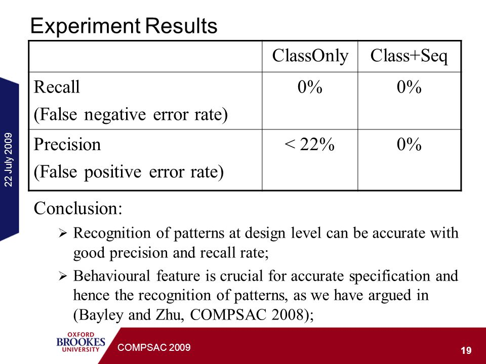 22 July 2009 19 COMPSAC 2009 Experiment Results ClassOnlyClass+Seq Recall (False negative error rate) 0% Precision (False positive error rate) < 22%0% Conclusion: Recognition of patterns at design level can be accurate with good precision and recall rate; Behavioural feature is crucial for accurate specification and hence the recognition of patterns, as we have argued in (Bayley and Zhu, COMPSAC 2008);