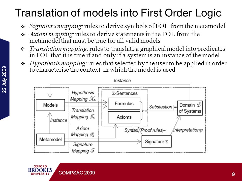 22 July 2009 9 COMPSAC 2009 Translation of models into First Order Logic Signature mapping: rules to derive symbols of FOL from the metamodel Axiom mapping: rules to derive statements in the FOL from the metamodel that must be true for all valid models Translation mapping: rules to translate a graphical model into predicates in FOL that it is true if and only if a system is an instance of the model Hypothesis mapping: rules that selected by the user to be applied in order to characterise the context in which the model is used
