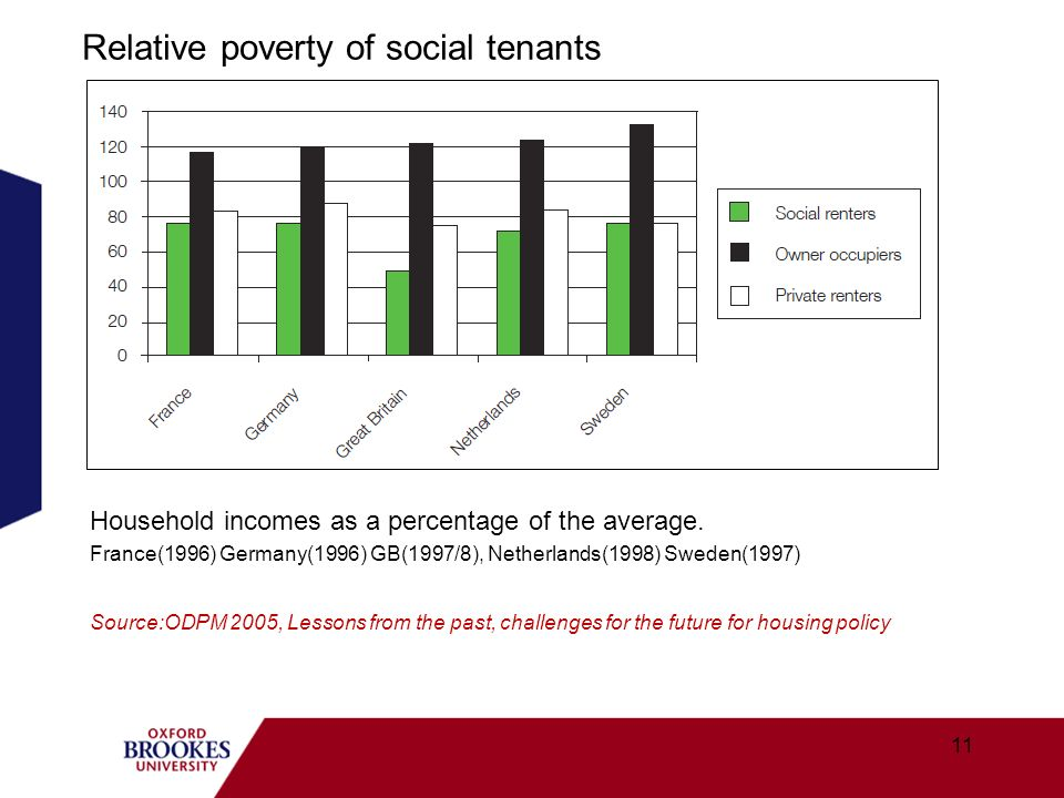 Relative poverty of social tenants Household incomes as a percentage of the average. France(1996) Germany(1996) GB(1997/8), Netherlands(1998) Sweden(1