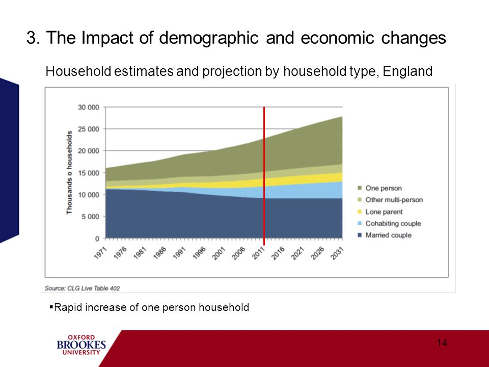 3. The Impact of demographic and economic changes Household estimates and projection by household type, England Rapid increase of one person household