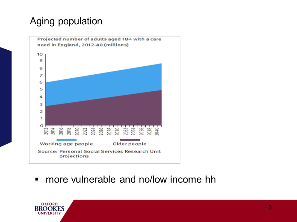 Aging population more vulnerable and no/low income hh 15