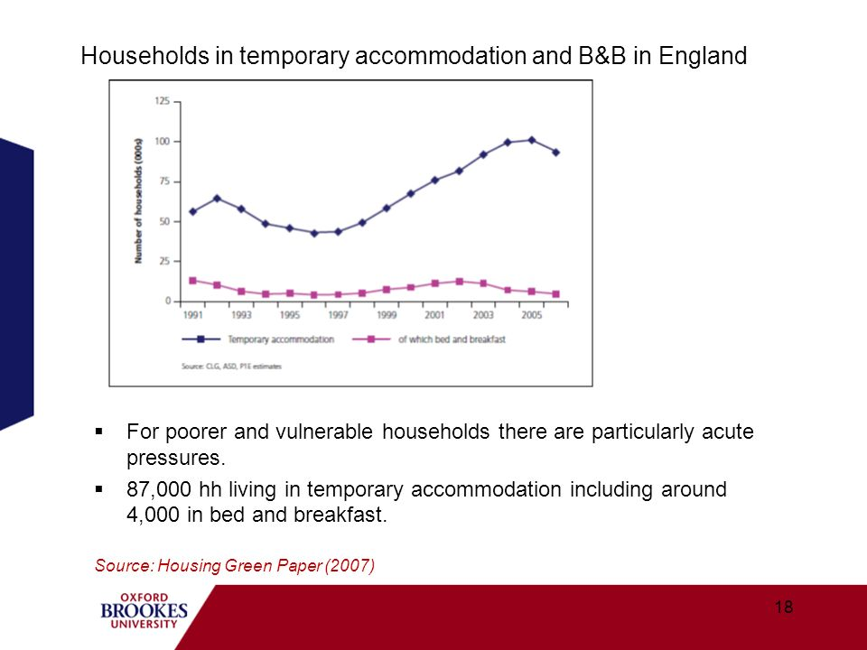 Households in temporary accommodation and B&B in England For poorer and vulnerable households there are particularly acute pressures. 87,000 hh living