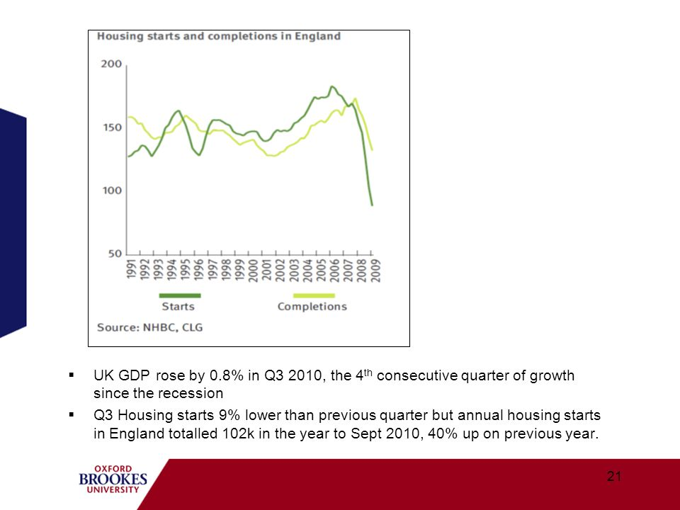 UK GDP rose by 0.8% in Q3 2010, the 4 th consecutive quarter of growth since the recession Q3 Housing starts 9% lower than previous quarter but annual