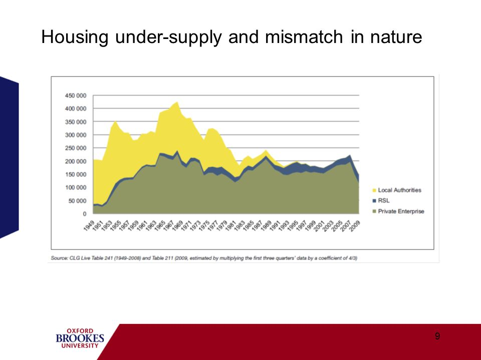 How the recession has changed the housing market.20 Downward trend in house prices.