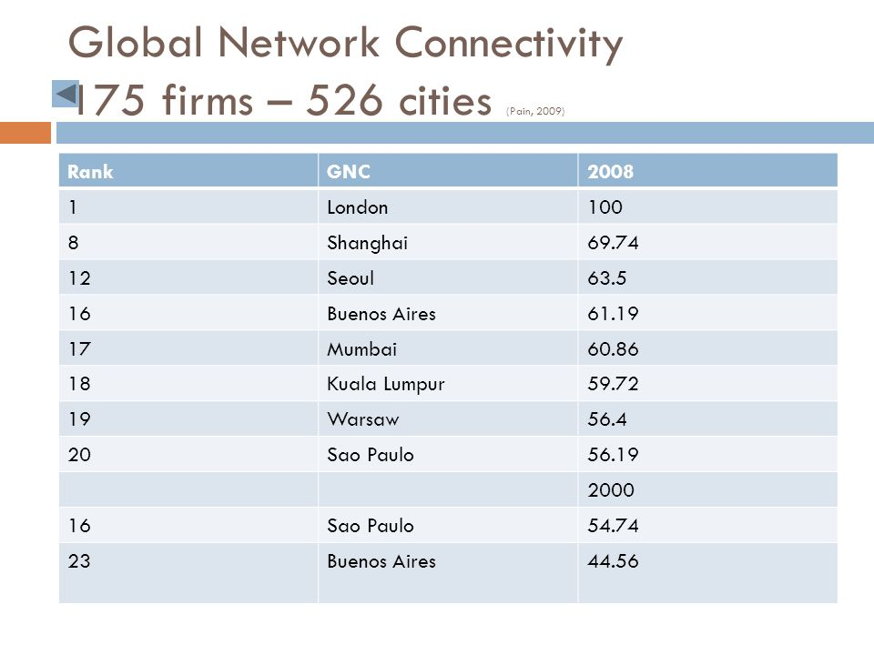 Global Network Connectivity 175 firms – 526 cities (Pain, 2009) RankGNC2008 1London100 8Shanghai Seoul Buenos Aires Mumbai Kuala Lumpur Warsaw Sao Paulo Sao Paulo Buenos Aires44.56