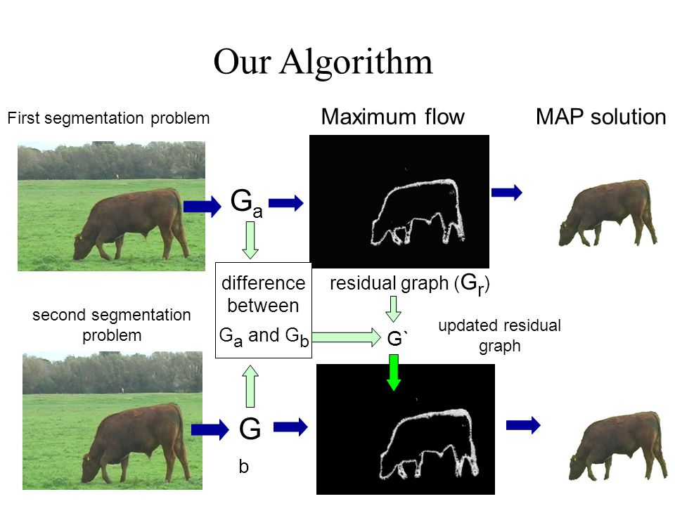 First segmentation problem MAP solution GaGa Our Algorithm GbGb second segmentation problem Maximum flow residual graph ( G r ) G` difference between G a and G b updated residual graph