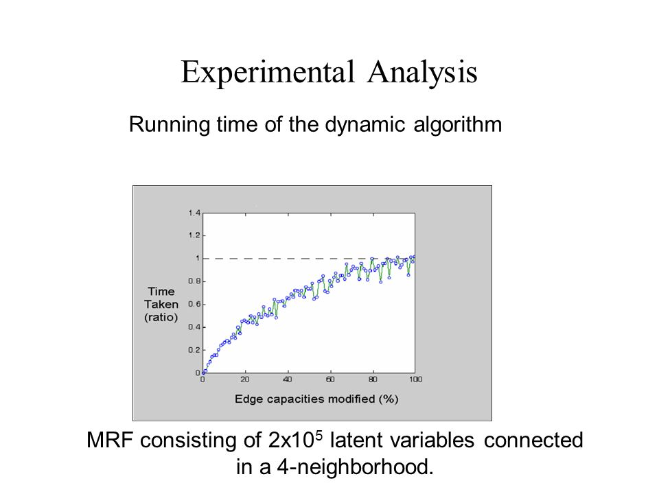 Experimental Analysis MRF consisting of 2x10 5 latent variables connected in a 4-neighborhood.