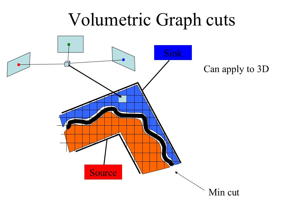 Volumetric Graph cuts Source Sink Min cut Can apply to 3D