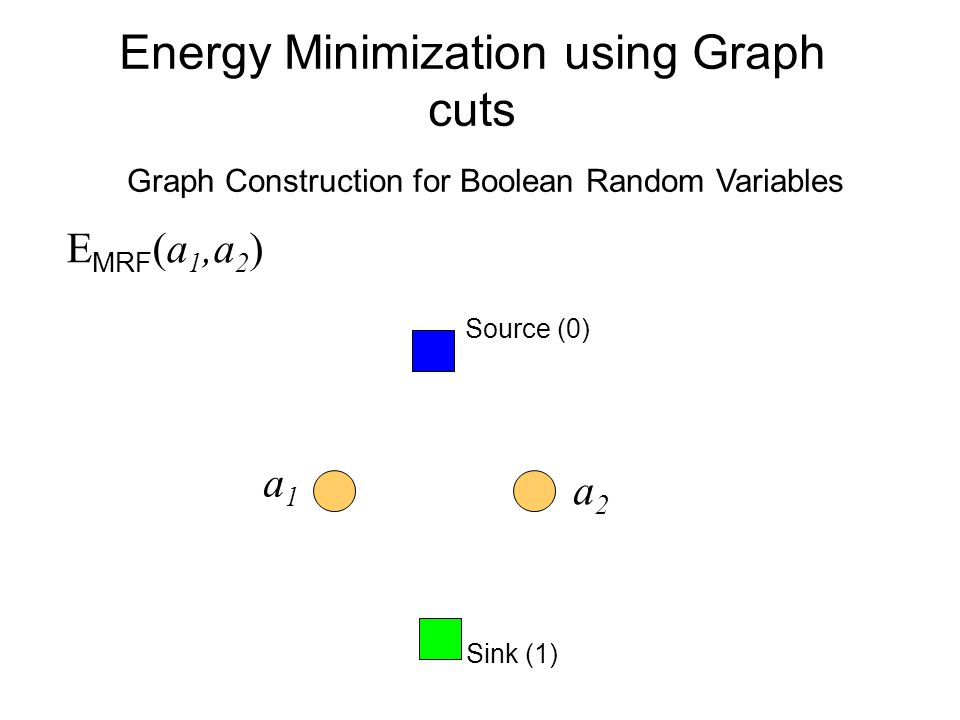 Energy Minimization using Graph cuts E MRF (a 1,a 2 ) Sink (1) Source (0) a1a1 a2a2 Graph Construction for Boolean Random Variables