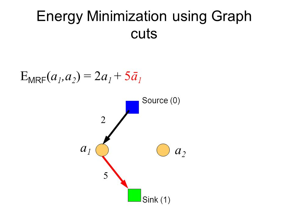 Energy Minimization using Graph cuts E MRF (a 1,a 2 ) = 2a 1 + 5ā 1 Sink (1) Source (0) a1a1 a2a2 2 5