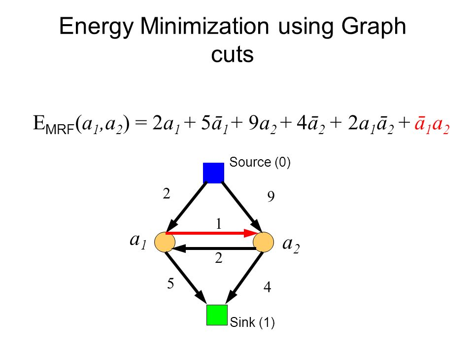 Energy Minimization using Graph cuts E MRF (a 1,a 2 ) = 2a 1 + 5ā 1 + 9a 2 + 4ā 2 + 2a 1 ā 2 + ā 1 a 2 Sink (1) Source (0) a1a1 a2a2 2 5 9 4 2 1