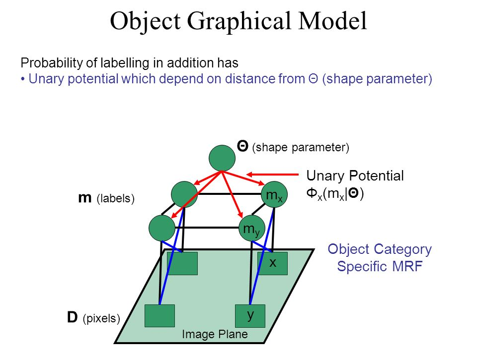 Object Graphical Model Probability of labelling in addition has Unary potential which depend on distance from Θ (shape parameter) D (pixels) m (labels) Θ (shape parameter) Image Plane Object Category Specific MRF x y mxmx mymy Unary Potential Φ x (m x |Θ)