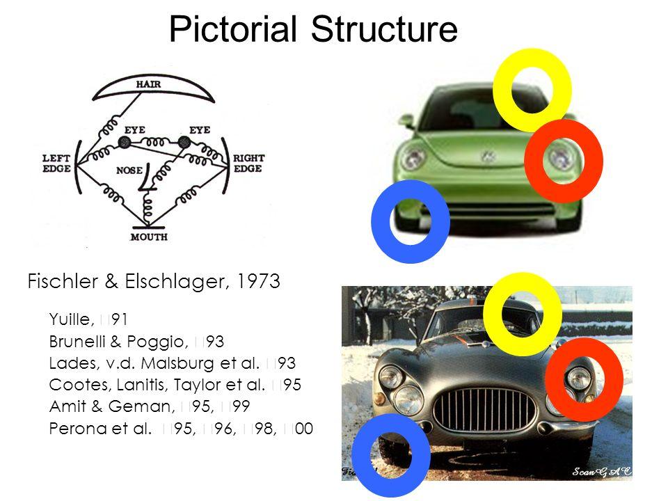Pictorial Structure Fischler & Elschlager, 1973 Yuille, ' 91 Brunelli & Poggio, ' 93 Lades, v.d.