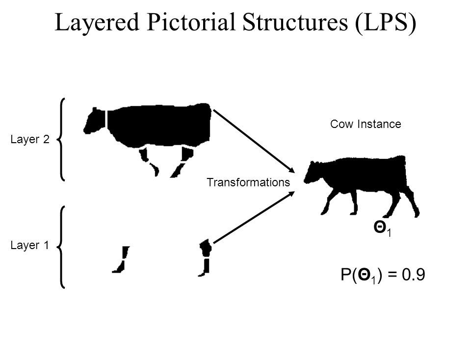 Layer 2 Layer 1 Transformations Θ 1 P(Θ 1 ) = 0.9 Cow Instance Layered Pictorial Structures (LPS)