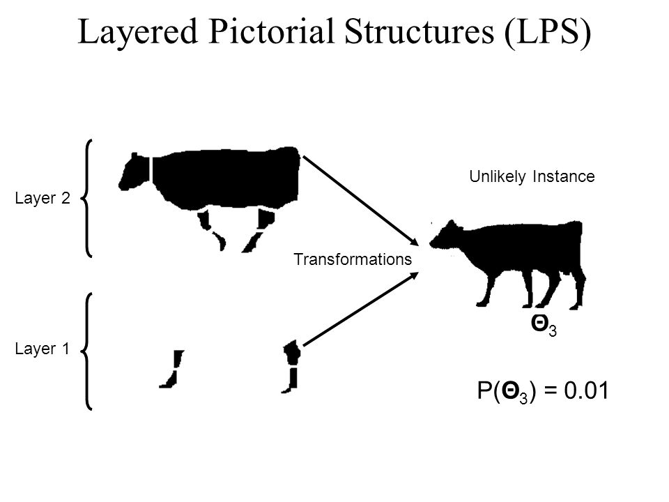 Layer 2 Layer 1 Transformations Θ 3 P(Θ 3 ) = 0.01 Unlikely Instance Layered Pictorial Structures (LPS)