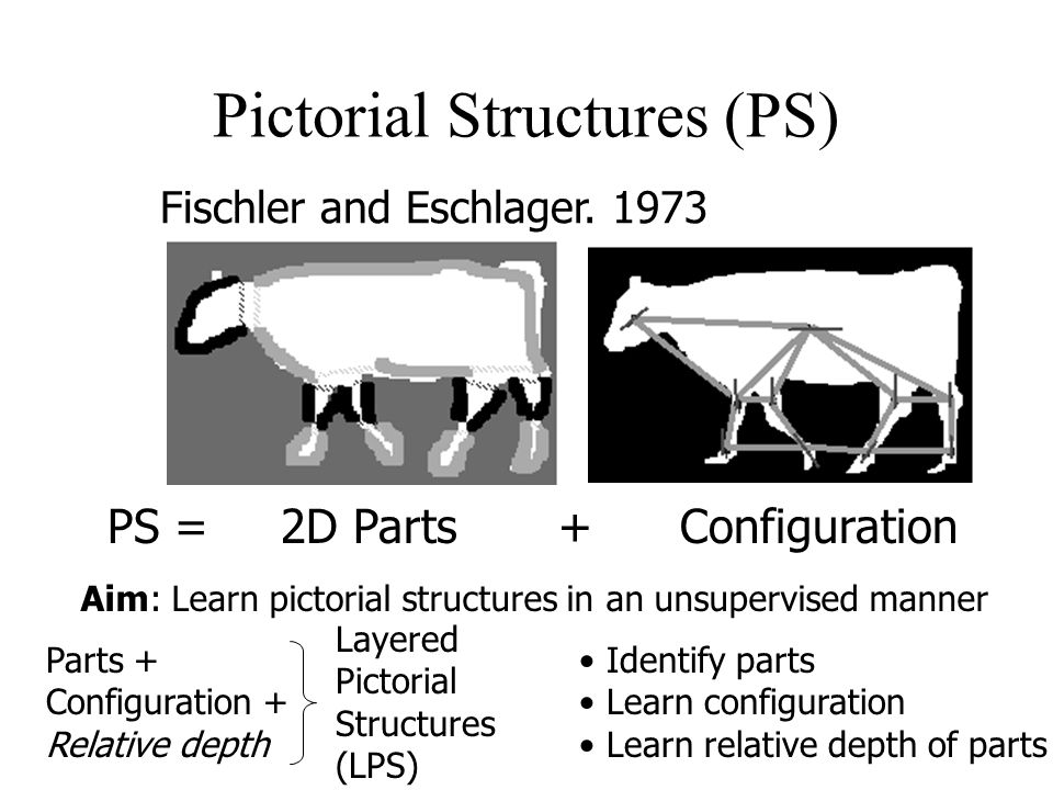 Pictorial Structures (PS) PS = 2D Parts + Configuration Fischler and Eschlager.