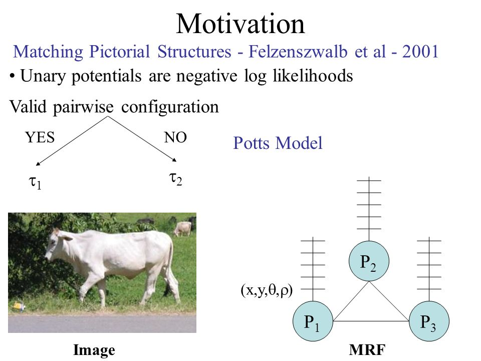 Motivation Image P1P1 P3P3 P2P2 (x,y,, ) MRF Unary potentials are negative log likelihoods Valid pairwise configuration Potts Model Matching Pictorial Structures - Felzenszwalb et al - 2001 1 2 YESNO