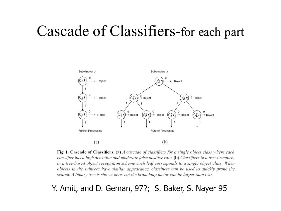 Cascade of Classifiers- for each part f Y. Amit, and D. Geman, 97?; S. Baker, S. Nayer 95