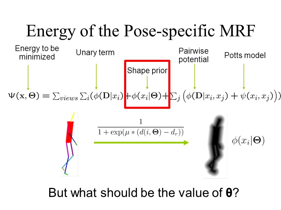 Energy of the Pose-specific MRF Energy to be minimized Unary term Shape prior Pairwise potential Potts model But what should be the value of θ?