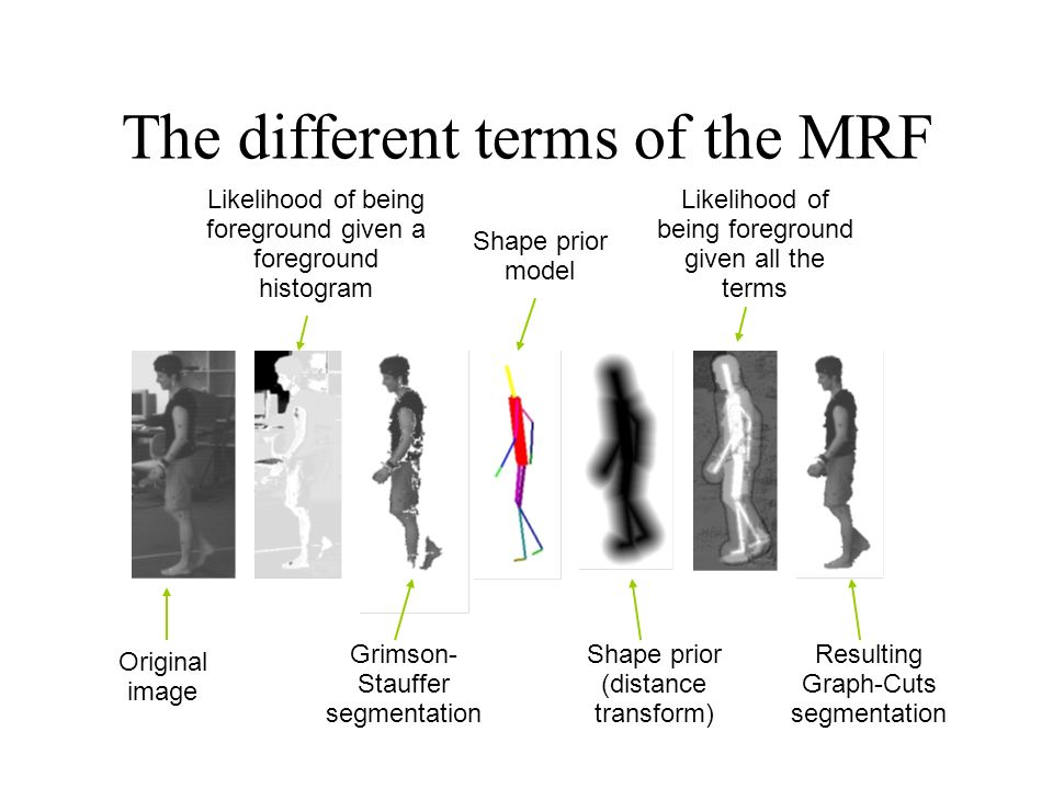 The different terms of the MRF Original image Likelihood of being foreground given a foreground histogram Grimson- Stauffer segmentation Shape prior model Shape prior (distance transform) Likelihood of being foreground given all the terms Resulting Graph-Cuts segmentation