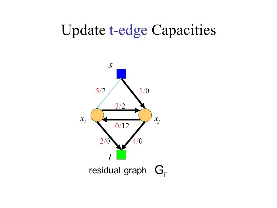 Update t-edge Capacities s GrGr t residual graph xixi xjxj 0/12 5/2 3/2 1/0 2/04/0