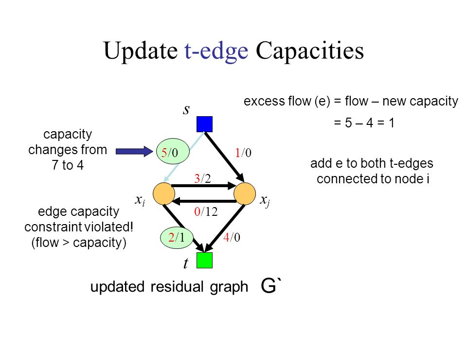 Update t-edge Capacities s G` t updated residual graph xixi xjxj 0/12 3/2 1/0 4/0 capacity changes from 7 to 4 excess flow (e) = flow – new capacity add e to both t-edges connected to node i = 5 – 4 = 1 5/0 2/1 edge capacity constraint violated.