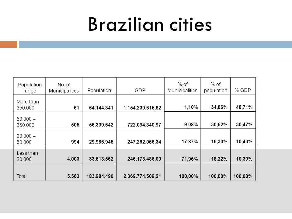 Brazilian cities Population range No.