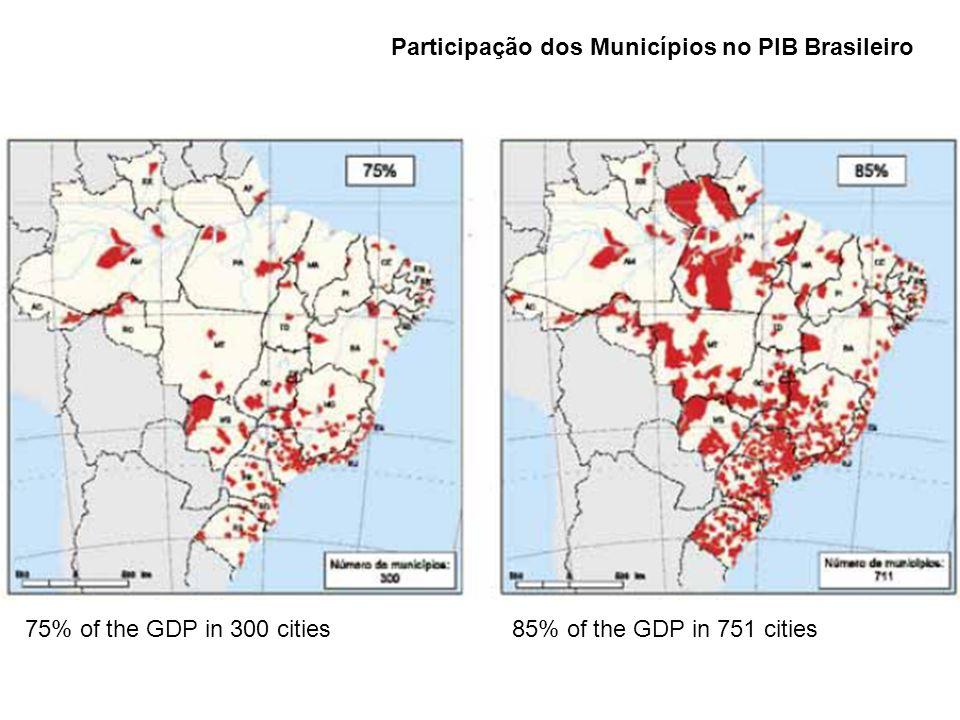 75% of the GDP in 300 cities85% of the GDP in 751 cities Participação dos Municípios no PIB Brasileiro