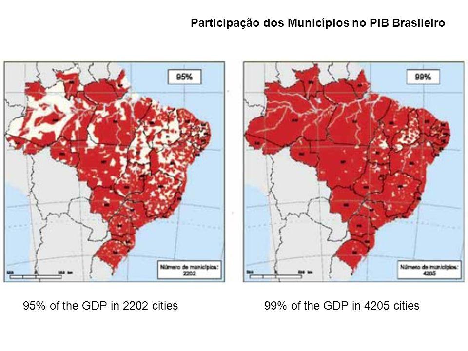 95% of the GDP in 2202 cities99% of the GDP in 4205 cities Participação dos Municípios no PIB Brasileiro