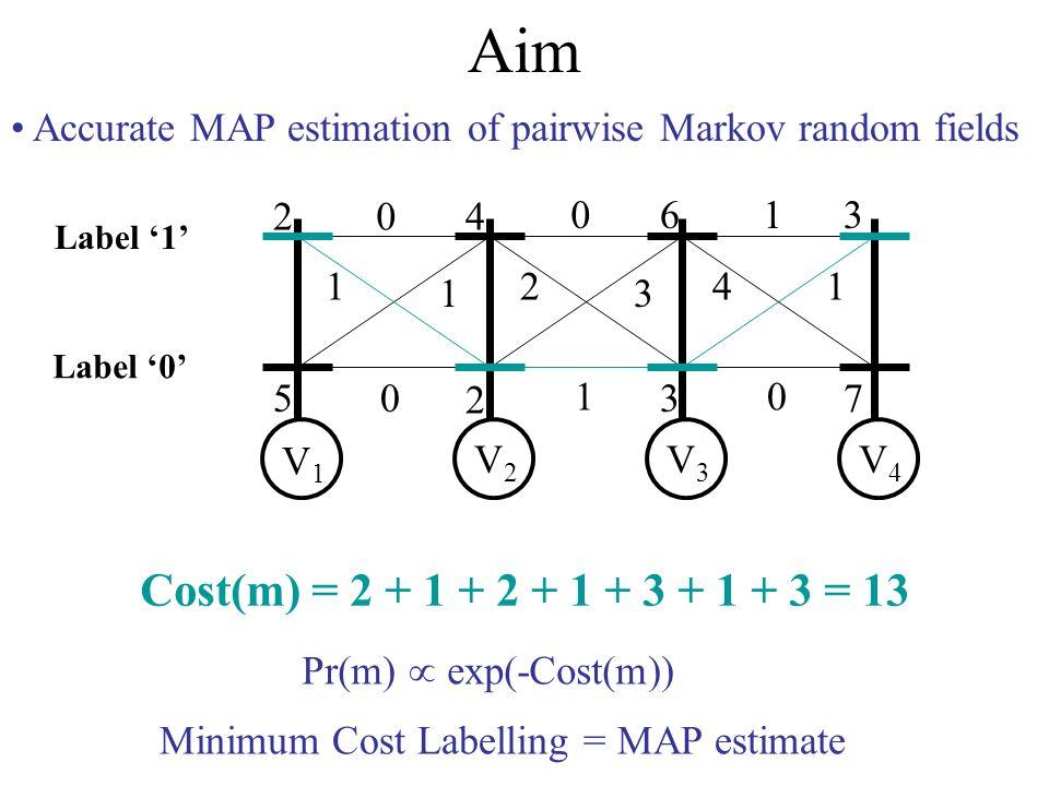 Aim Accurate MAP estimation of pairwise Markov random fields 2 5 4 2 6 3 3 7 0 1 1 0 0 2 3 1 1 41 0 V1V1 V2V2 V3V3 V4V4 Label 0 Label 1 Cost(m) = 2 + 1 + 2 + 1 + 3 + 1 + 3 = 13 Minimum Cost Labelling = MAP estimate Pr(m) exp(-Cost(m))