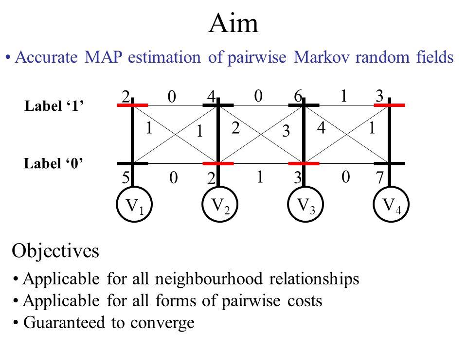 Aim Accurate MAP estimation of pairwise Markov random fields 2 5 4 2 6 3 3 7 0 1 1 0 0 2 3 1 1 41 0 V1V1 V2V2 V3V3 V4V4 Label 0 Label 1 Objectives Applicable for all neighbourhood relationships Applicable for all forms of pairwise costs Guaranteed to converge