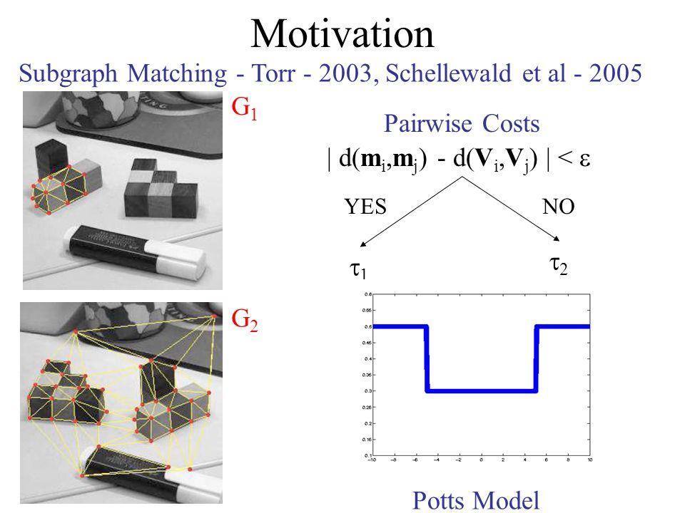 Motivation Subgraph Matching - Torr - 2003, Schellewald et al - 2005 G1G1 G2G2 | d(m i,m j ) - d(V i,V j ) | < 1 2 YESNO Potts Model Pairwise Costs