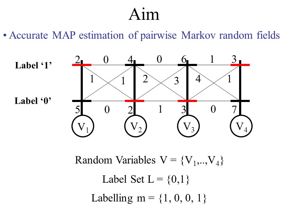 Robust Truncated Model Pairwise Cost Matrix can be made sparse P = [0.5 0.5 0.3 0.3 0.5] Q = [0 0 -0.2 -0.2 0] Reparameterization Sparse Q matrix Fewer constraints