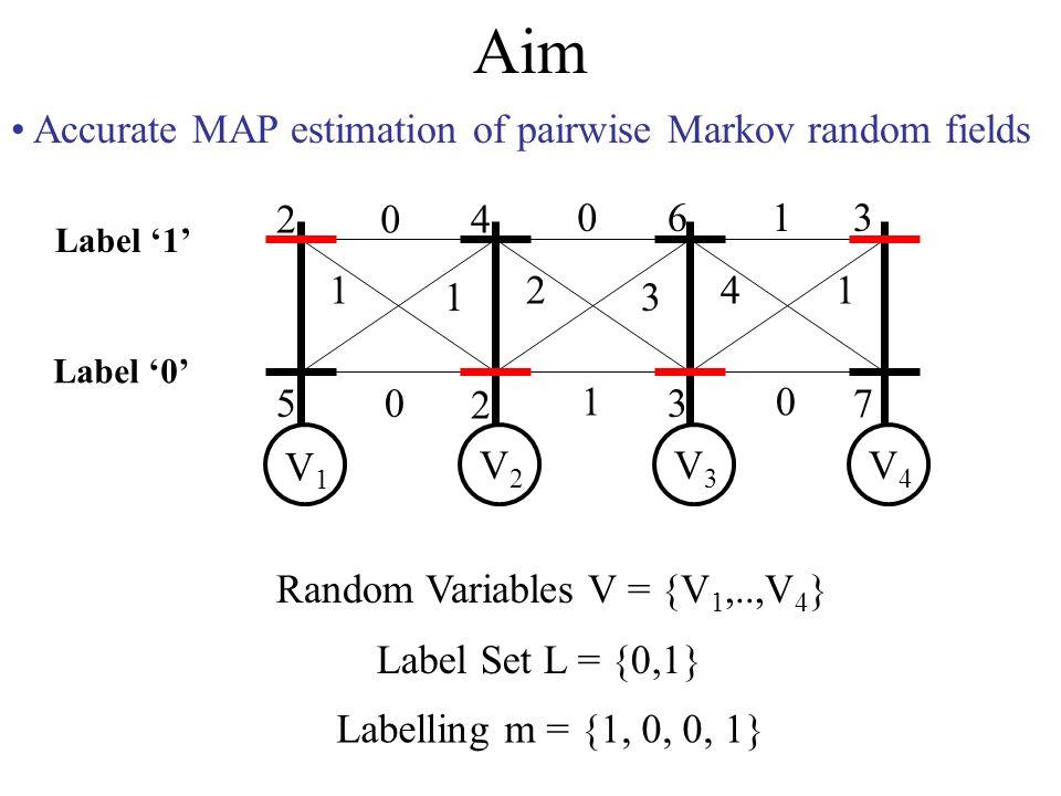 Aim Accurate MAP estimation of pairwise Markov random fields 2 5 4 2 6 3 3 7 0 1 1 0 0 2 3 1 1 41 0 V1V1 V2V2 V3V3 V4V4 Label 0 Label 1 Labelling m = {1, 0, 0, 1} Random Variables V = {V 1,..,V 4 } Label Set L = {0,1}