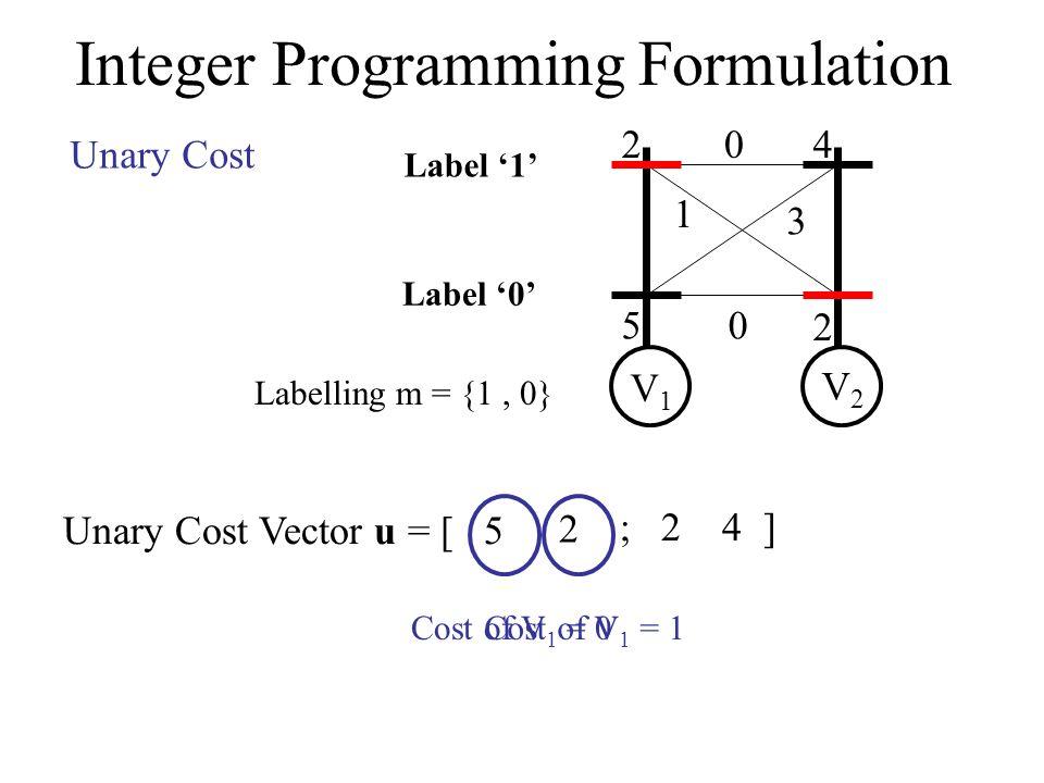 Integer Programming Formulation 2 5 4 2 0 1 3 0 V1V1 V2V2 Label 0 Label 1 Unary Cost Unary Cost Vector u = [ 5 Cost of V 1 = 0 2 Cost of V 1 = 1 ; 2 4 ] Labelling m = {1, 0}
