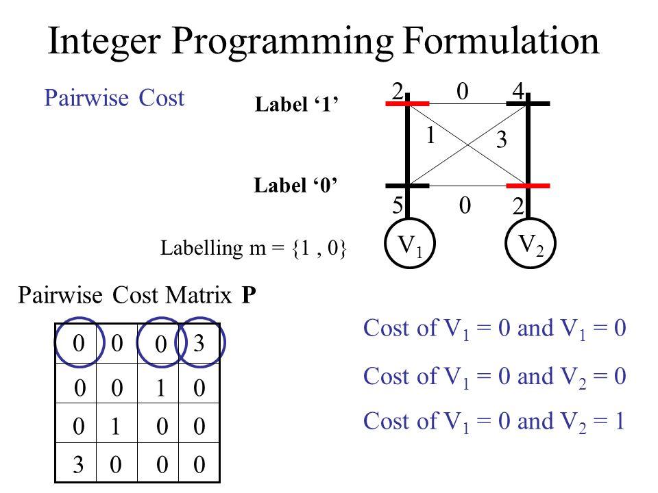 Integer Programming Formulation 2 5 4 2 0 1 3 0 V1V1 V2V2 Label 0 Label 1 Pairwise Cost Labelling m = {1, 0} 0 Cost of V 1 = 0 and V 1 = 0 0 00 0 Cost of V 1 = 0 and V 2 = 0 3 Cost of V 1 = 0 and V 2 = 1 10 00 00 10 30 Pairwise Cost Matrix P