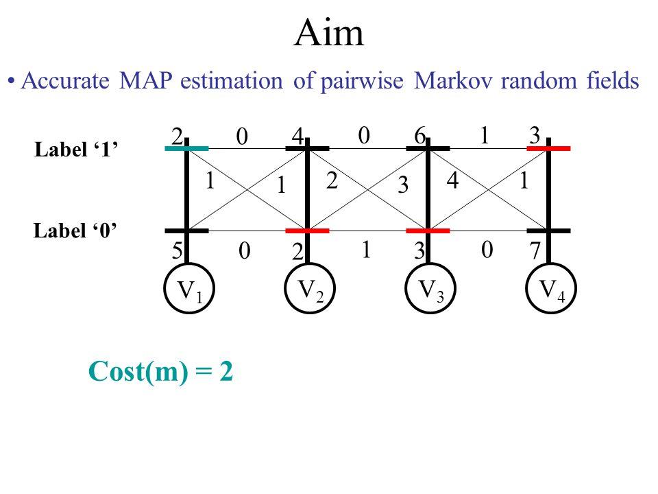 Aim Accurate MAP estimation of pairwise Markov random fields 2 5 4 2 6 3 3 7 0 1 1 0 0 2 3 1 1 41 0 V1V1 V2V2 V3V3 V4V4 Label 0 Label 1 Cost(m) = 2