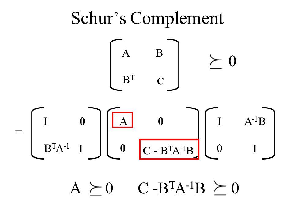 Schurs Complement AB BTBT C = I0 B T A -1 I A0 0 C - B T A -1 B IA -1 B 0 I 0 A 0 C -B T A -1 B 0