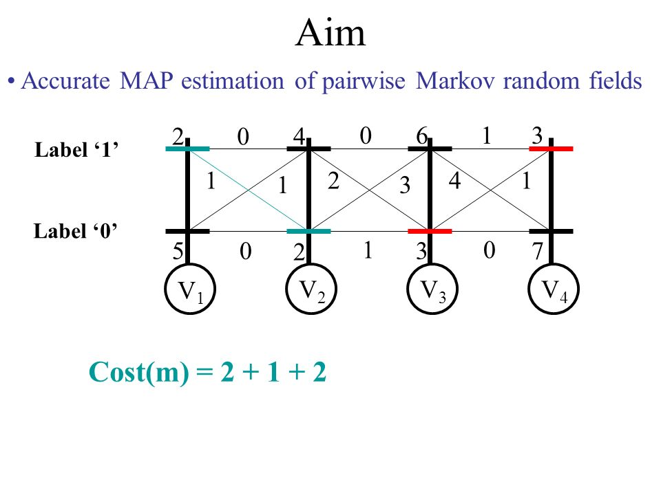 Aim Accurate MAP estimation of pairwise Markov random fields 2 5 4 2 6 3 3 7 0 1 1 0 0 2 3 1 1 41 0 V1V1 V2V2 V3V3 V4V4 Label 0 Label 1 Cost(m) = 2 + 1 + 2 + 1